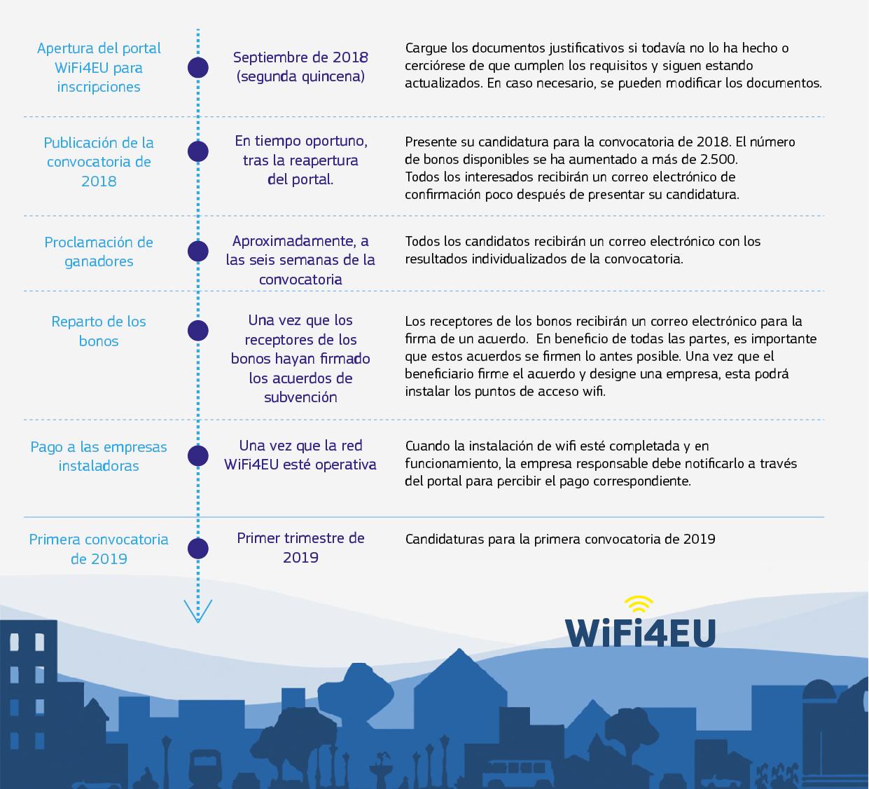 Wifi4EU Timeline